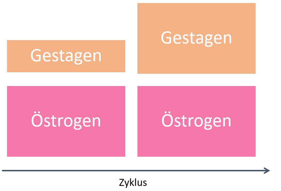 Hormonkonzentrationen bei Zweistufenpräparaten