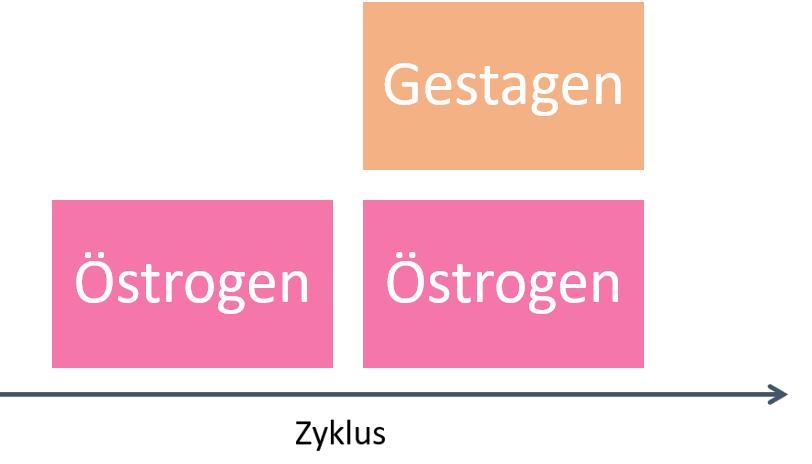 Pille: Hormonkonzentrationen bei Zweiphasenpräparaten