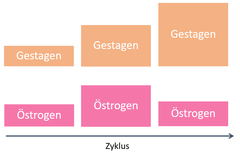 Hormonkonzentrationen bei Dreistufenpräparaten