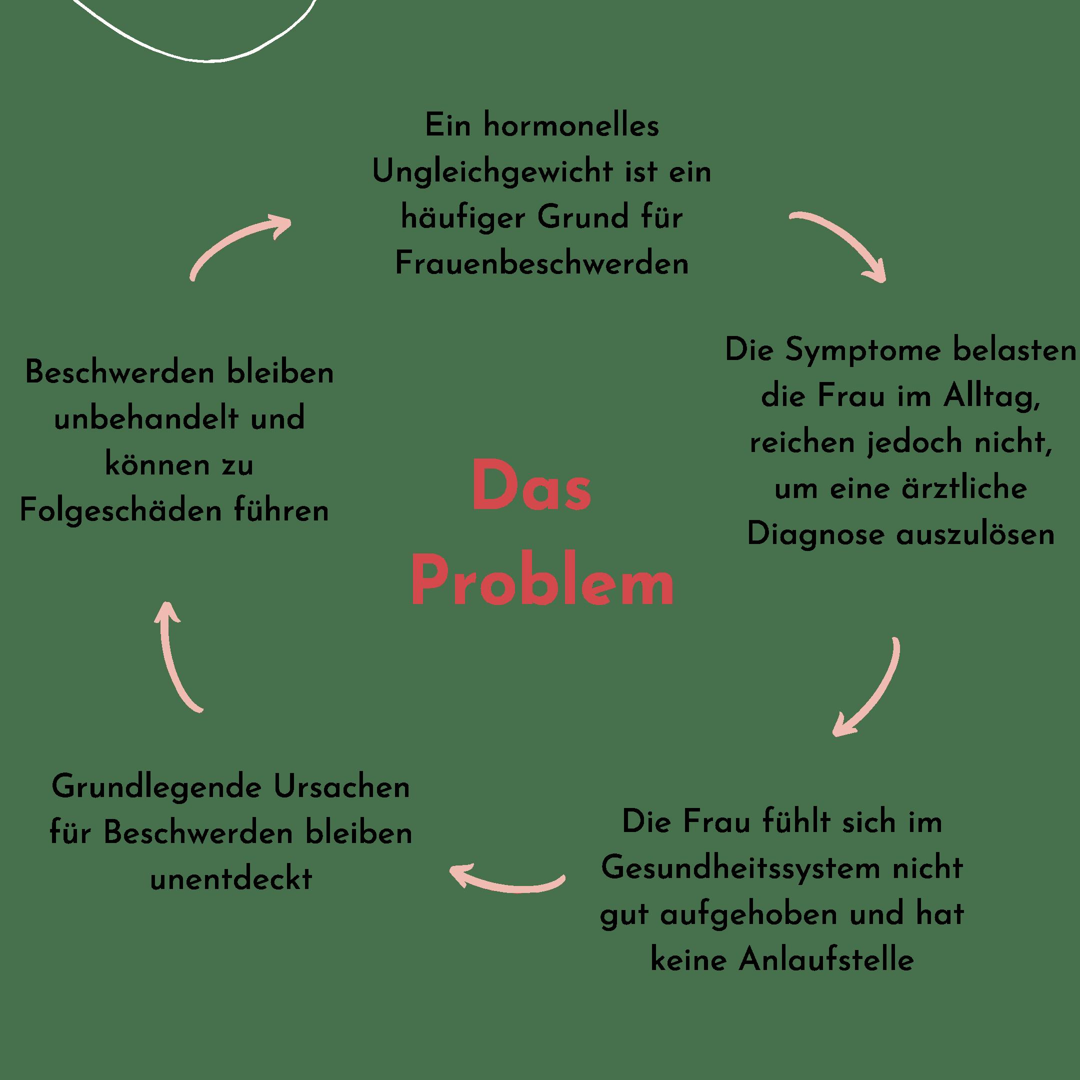 Hormonprobleme-Cycle